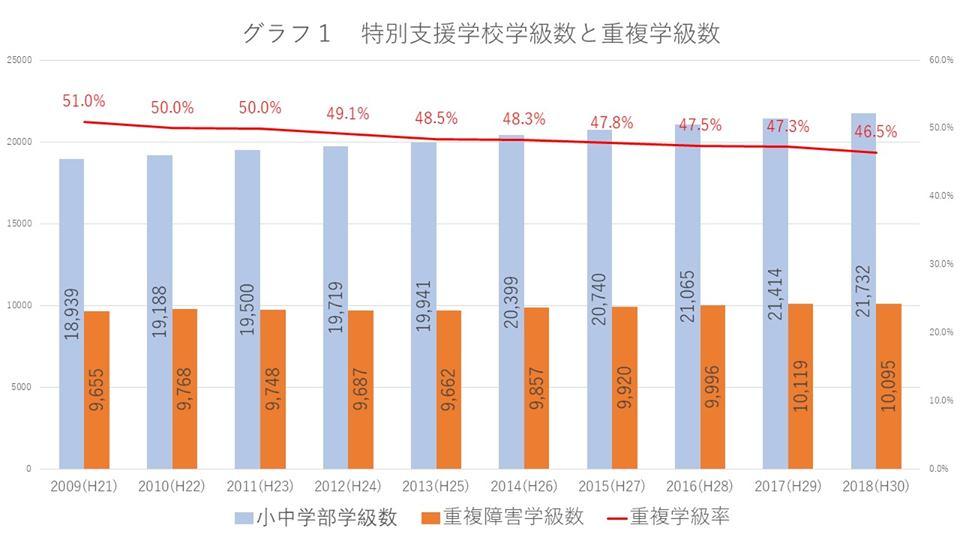 特別支援学校 重度重複学級率.jpg